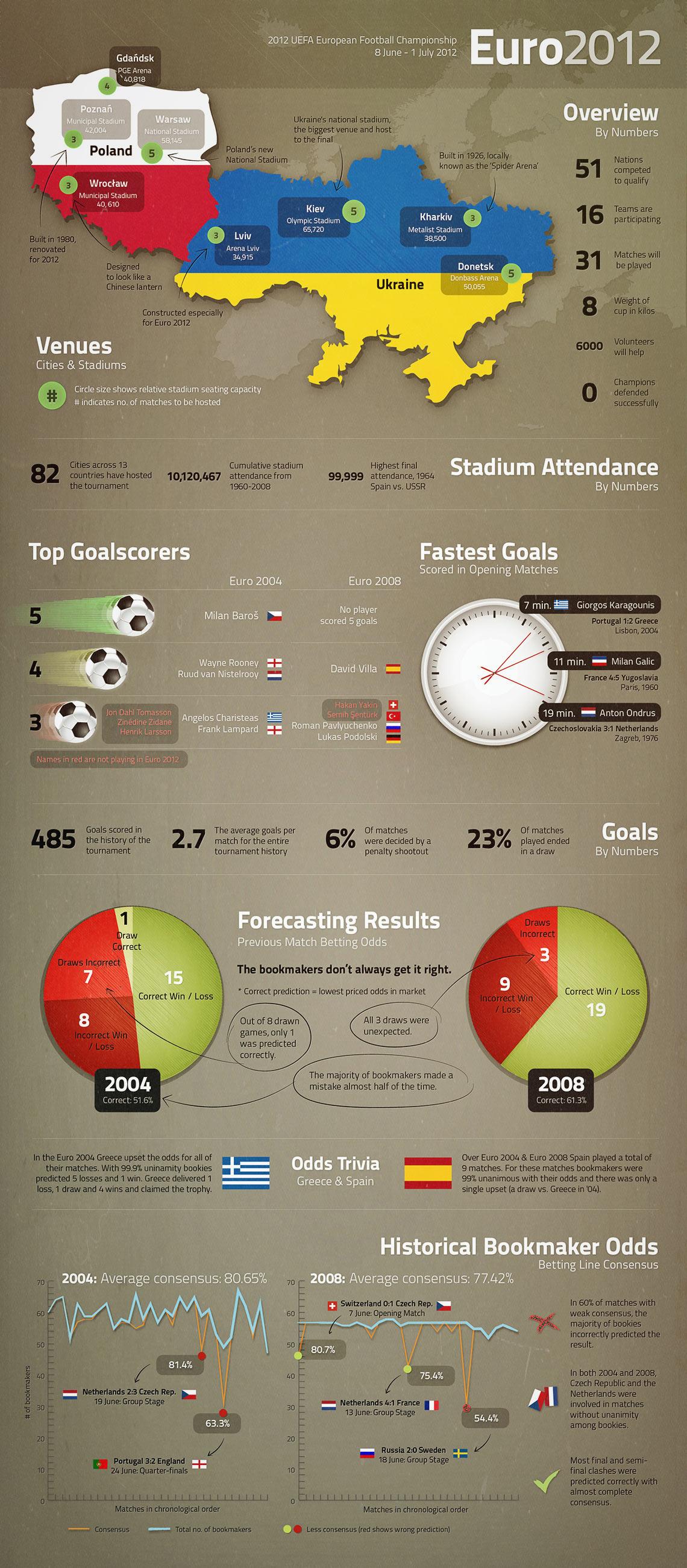 euro-2012-infographic